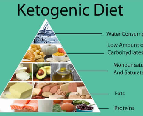 What To Eat on Ketos Diet in INDIA?